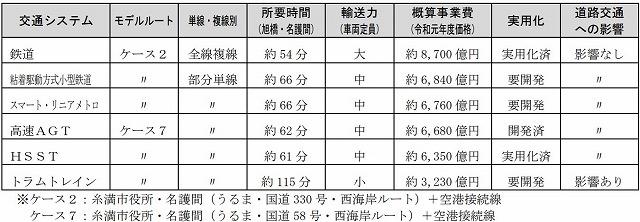 沖縄縦貫鉄道システム比較