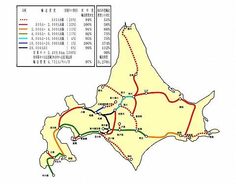 JR北海道輸送密度